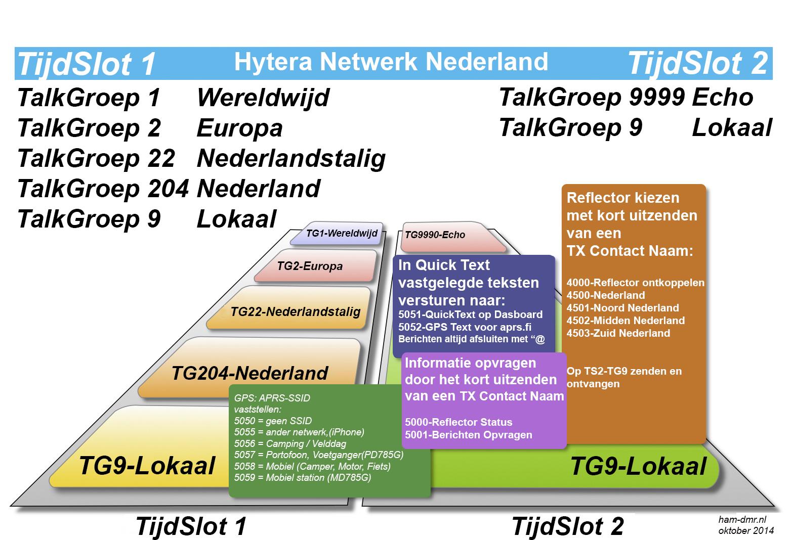HyteraNetwerkNederland