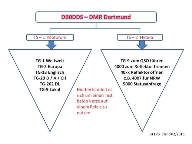 DB0DDS
