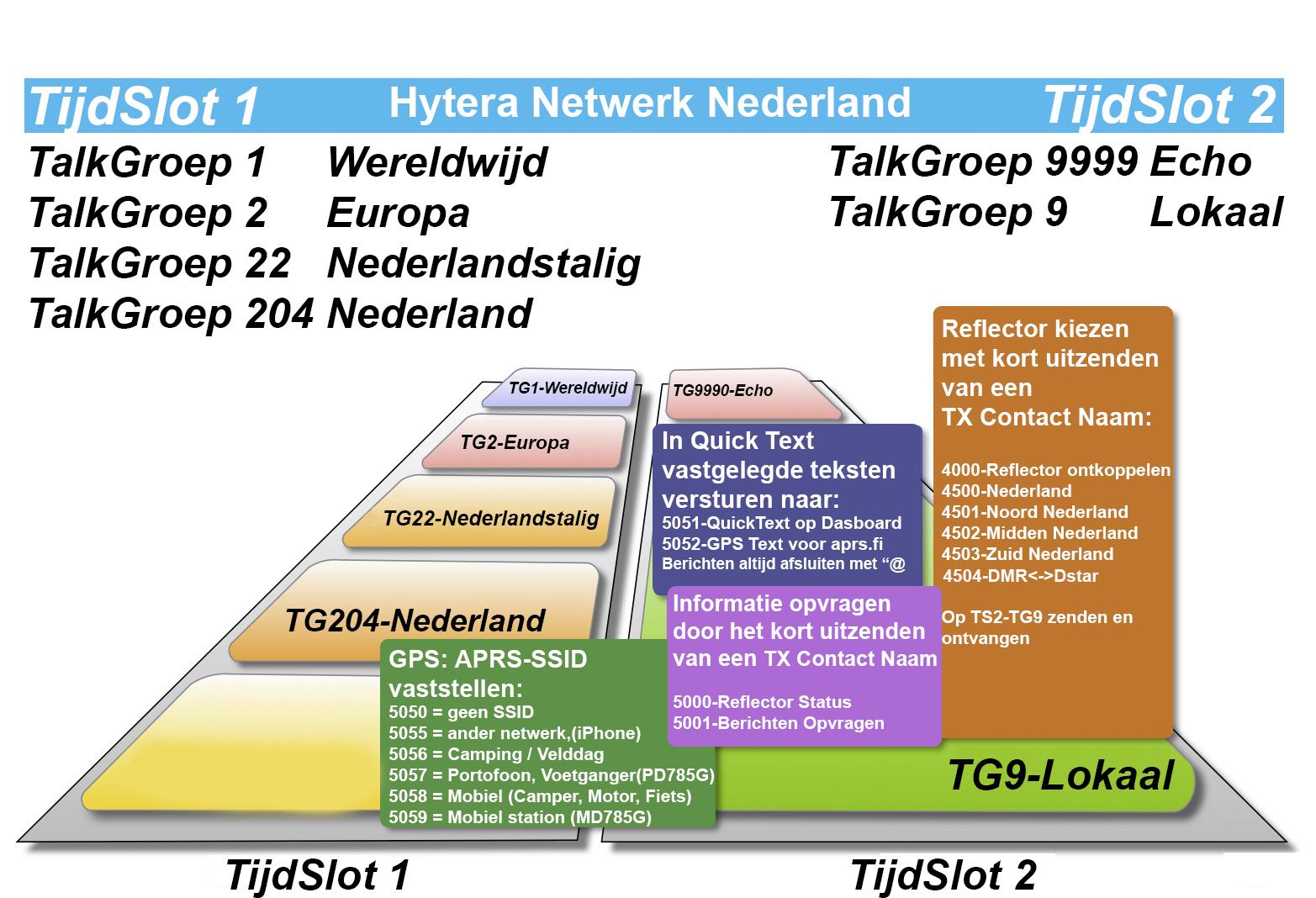 HyteraNetwerkNederland 21-6-2015
