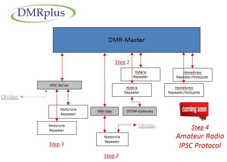 DMRplusNetwork