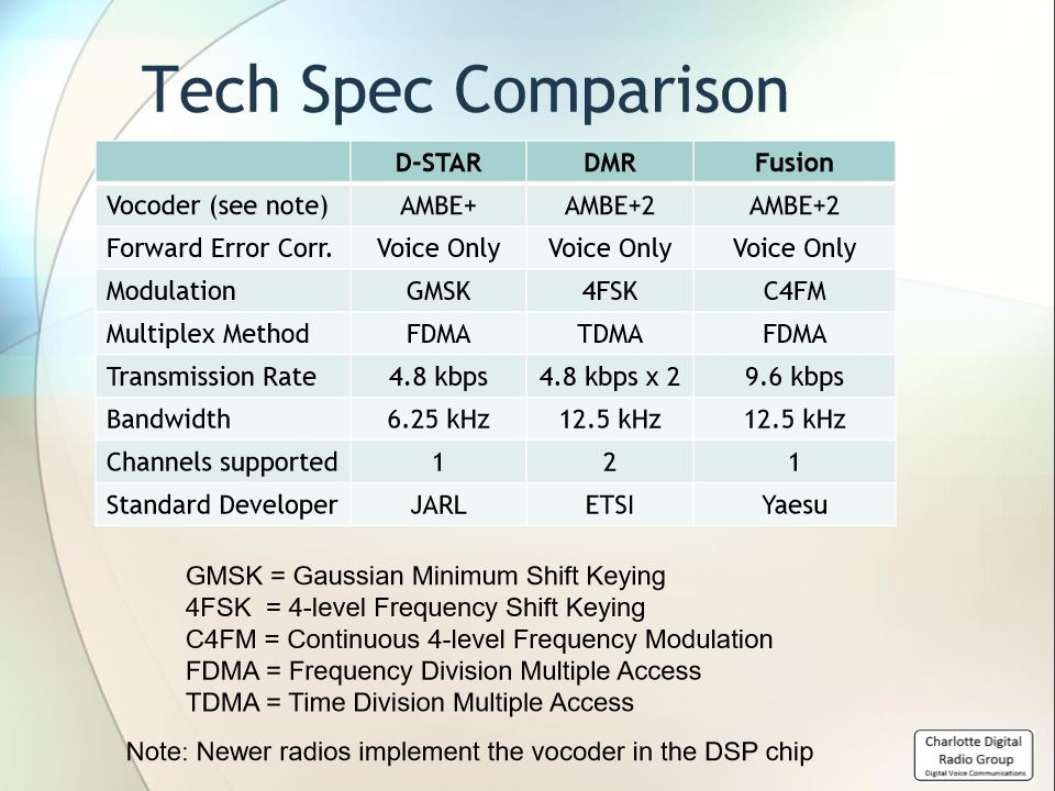 Tech Spec Comparison