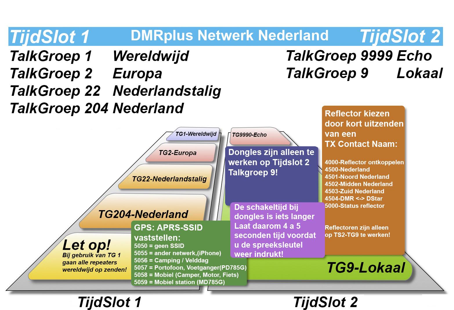 HyteraNetwerkNedeland 22-10-2015